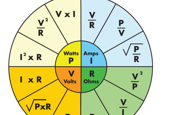 To do your own wiring calculations, this wheel will help you with derivatives of the two basic formulas highlighted in the main text, depending on what you know about the circuit.